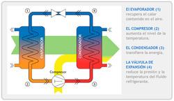 Aerotermo principio de funcionamiento