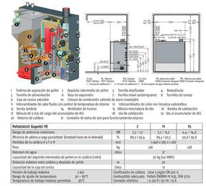PelletsUnit PU 7-11-15 kW